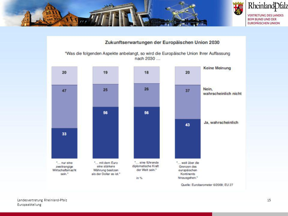 Landesvertretung Rheinland-Pfalz Europaabteilung