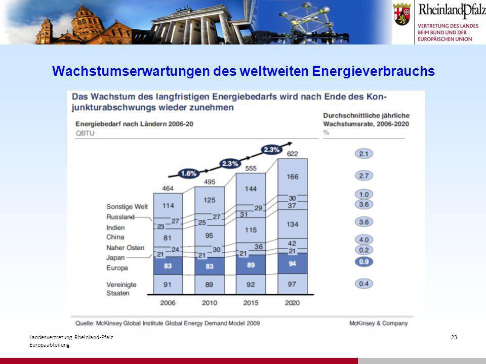 Wachstumserwartungen des weltweiten Energieverbrauchs