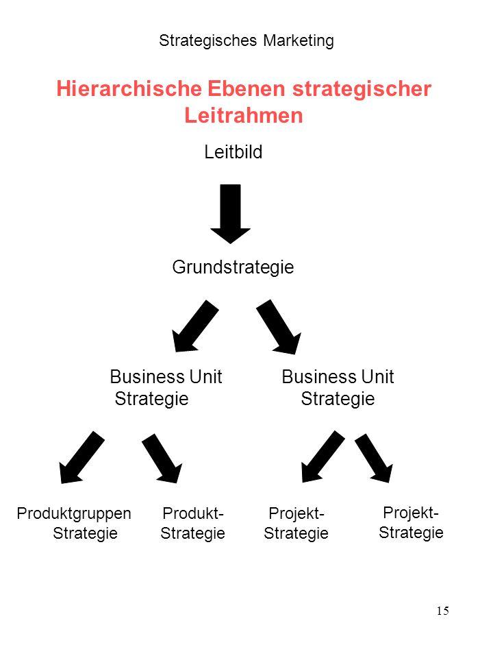 Gruppenarbeit 1: Hierarchische Ebenen der Entwicklung strategischer Leitrahmen