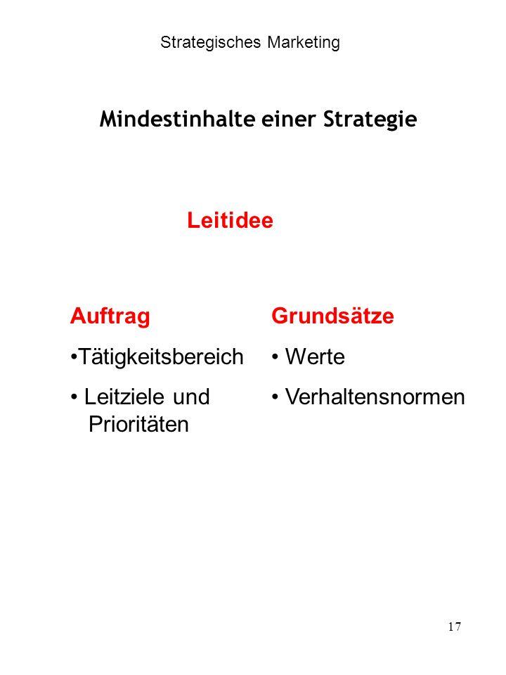 Mindestinhalte einer Strategie