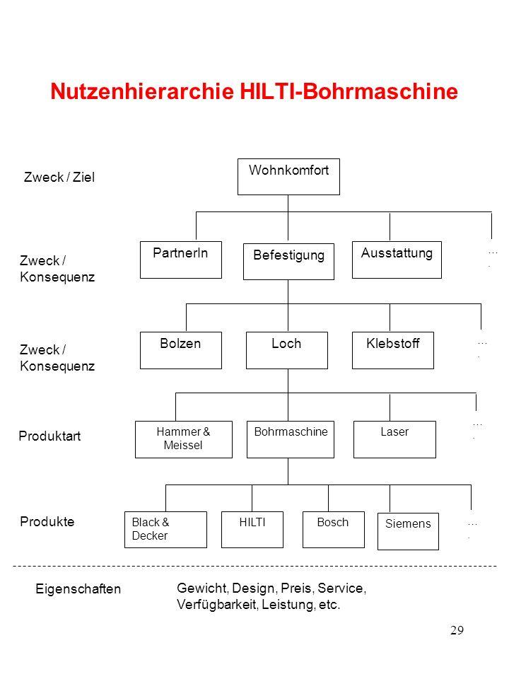 Gruppenarbeit 2: Nutzenhierarchie