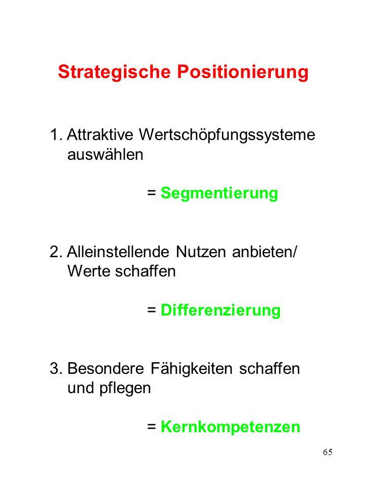 Prozess der Positionierung (1)