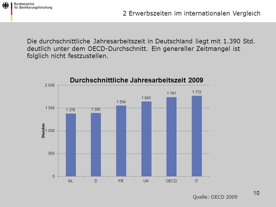 2 Erwerbszeiten im internationalen Vergleich