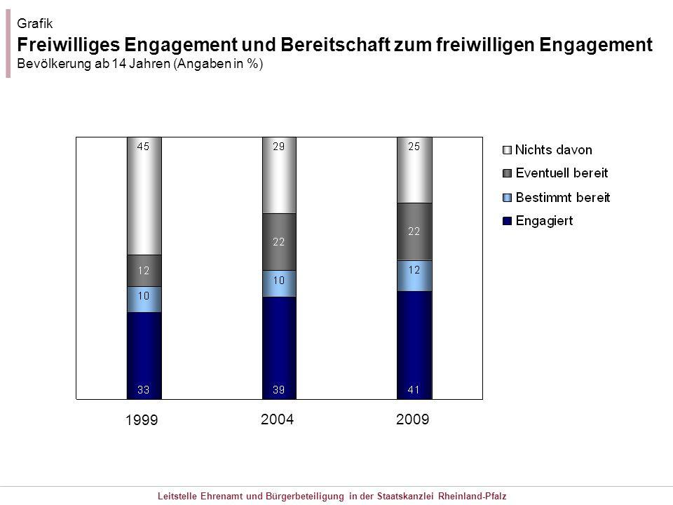 Grafik Freiwilliges Engagement und Bereitschaft zum freiwilligen Engagement Bevölkerung ab 14 Jahren (Angaben in %)