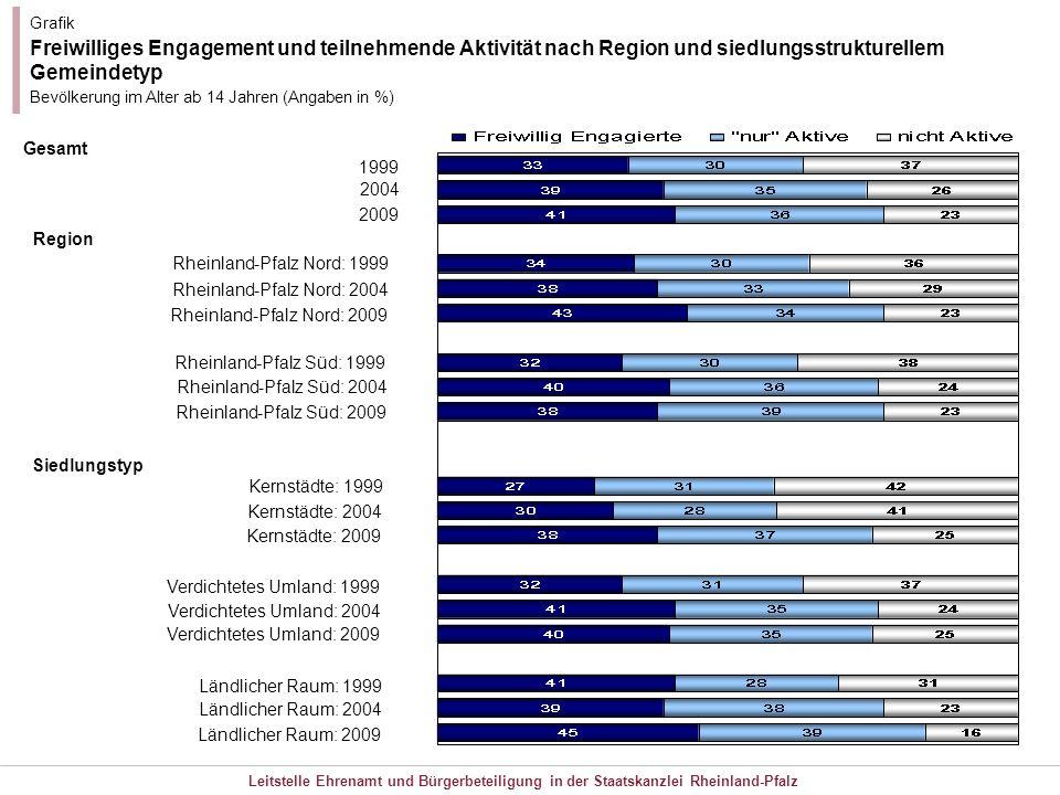 Grafik Freiwilliges Engagement und teilnehmende Aktivität nach Region und siedlungsstrukturellem Gemeindetyp.