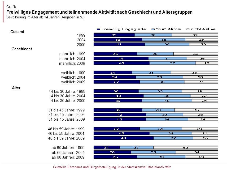 Grafik Freiwilliges Engagement und teilnehmende Aktivität nach Geschlecht und Altersgruppen. Bevölkerung im Alter ab 14 Jahren (Angaben in %)