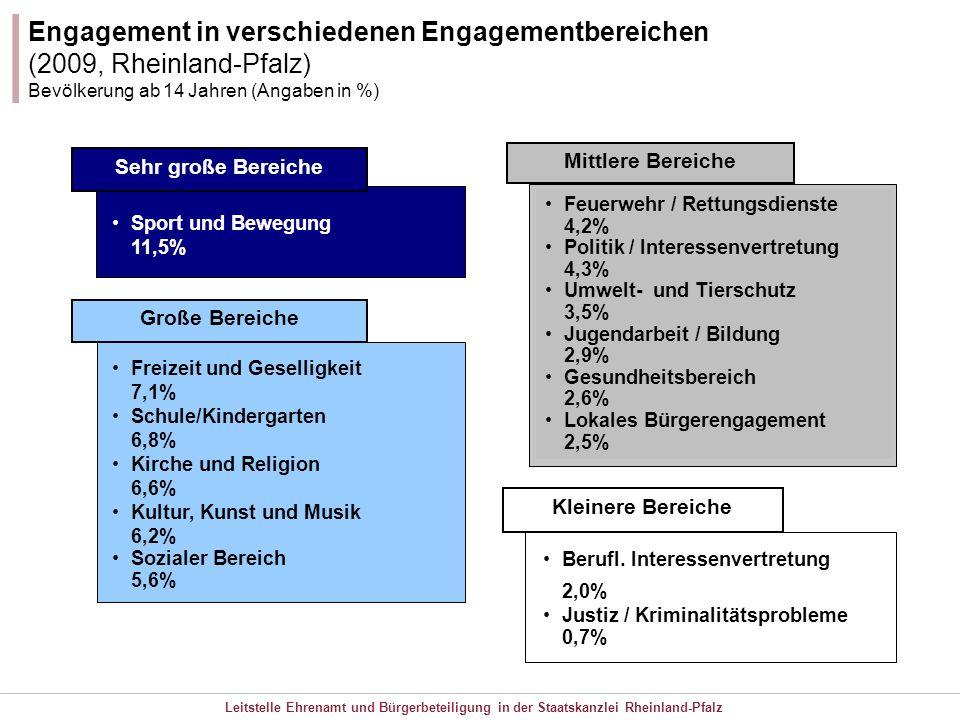 Engagement in verschiedenen Engagementbereichen (2009, Rheinland-Pfalz)