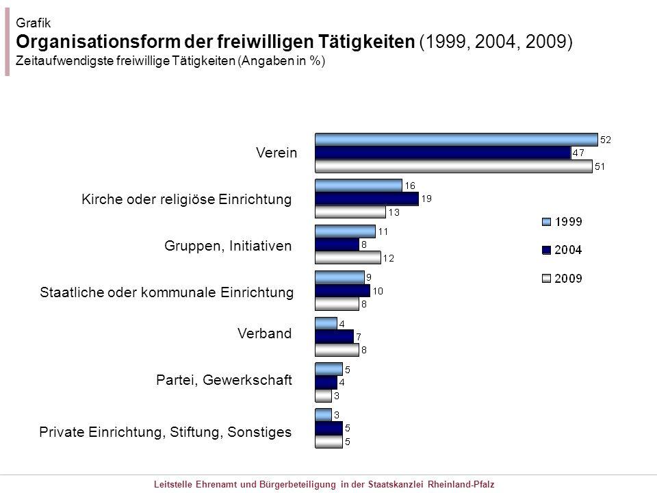 Organisationsform der freiwilligen Tätigkeiten (1999, 2004, 2009)