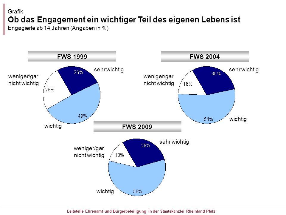 GrafikOb das Engagement ein wichtiger Teil des eigenen Lebens ist Engagierte ab 14 Jahren (Angaben in %)