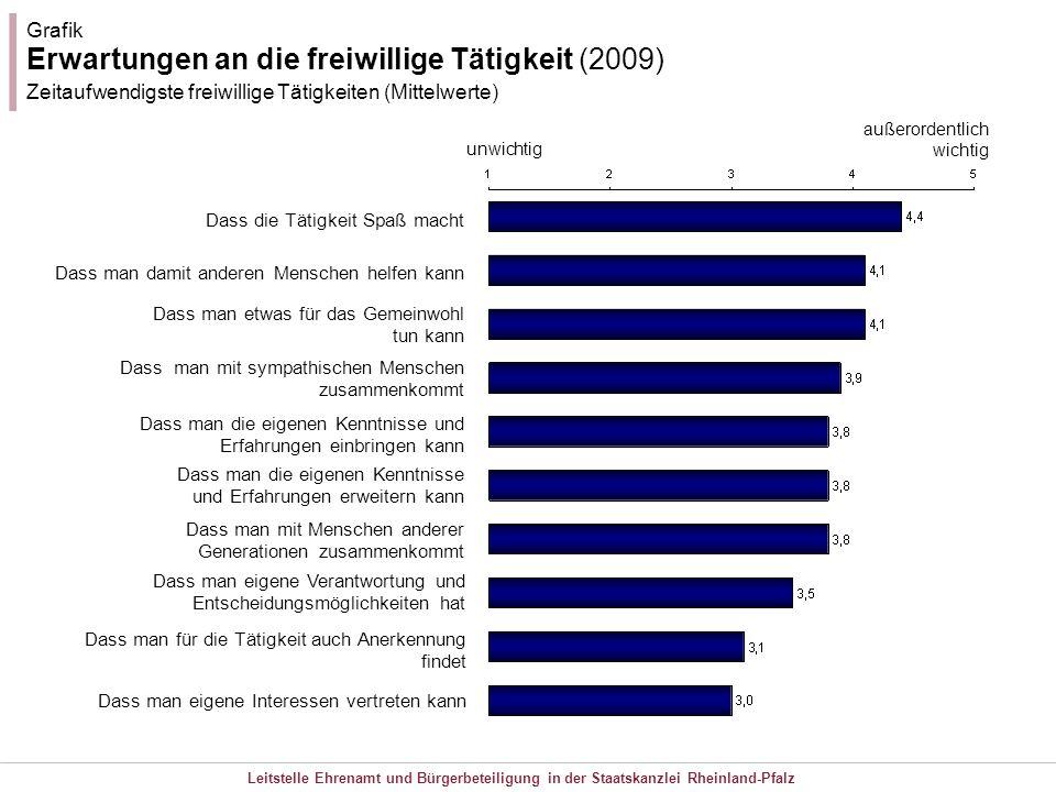 Grafik Erwartungen an die freiwillige Tätigkeit (2009) Zeitaufwendigste freiwillige Tätigkeiten (Mittelwerte)