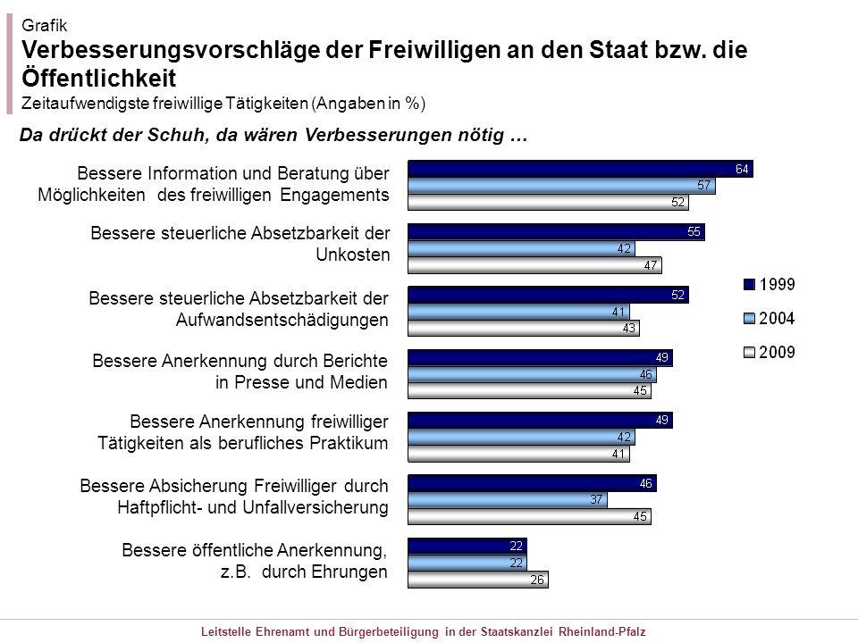 Grafik Verbesserungsvorschläge der Freiwilligen an den Staat bzw. die Öffentlichkeit. Zeitaufwendigste freiwillige Tätigkeiten (Angaben in %)