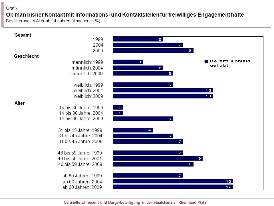 Grafik Ob man bisher Kontakt mit Informations- und Kontaktstellen für freiwilliges Engagement hatte.