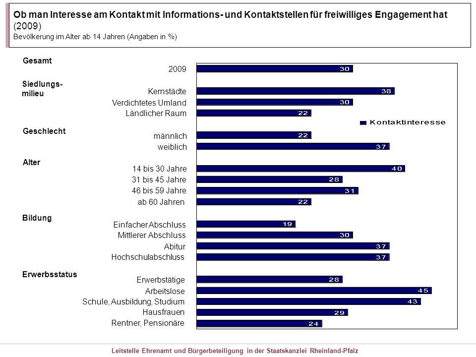 Ob man Interesse am Kontakt mit Informations- und Kontaktstellen für freiwilliges Engagement hat (2009)