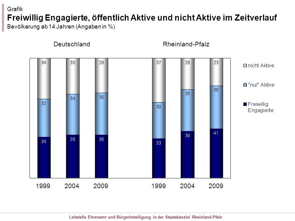 Grafik Freiwillig Engagierte, öffentlich Aktive und nicht Aktive im Zeitverlauf. Bevölkerung ab 14 Jahren (Angaben in %)