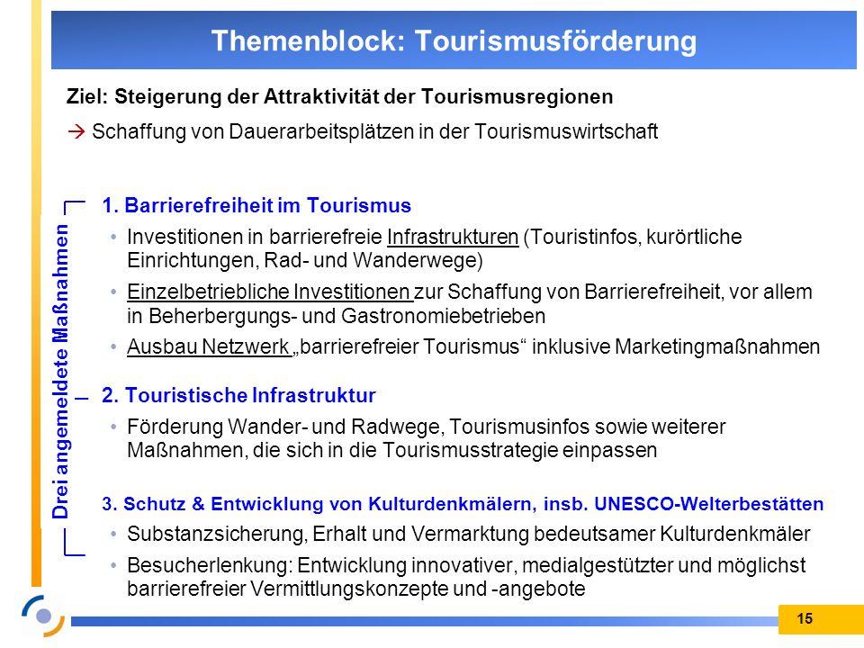 Themenblock: Tourismusförderung