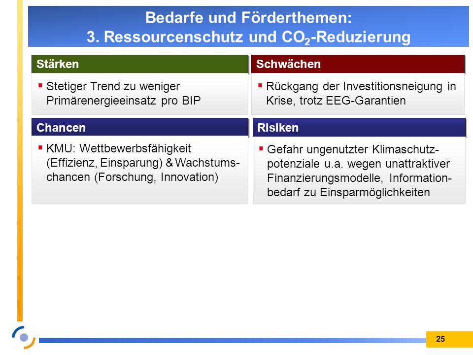 Bedarfe und Förderthemen: 3. Ressourcenschutz und CO2-Reduzierung