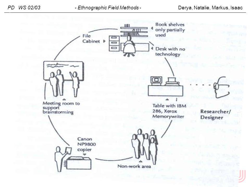 PD WS 02/03 - Ethnographic Field Methods - Derya, Natalie, Markus, Isaac