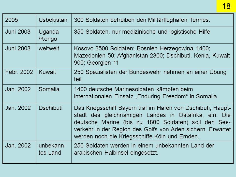 2005 Usbekistan. 300 Soldaten betreiben den Militärflughafen Termes. Juni 2003. Uganda /Kongo.