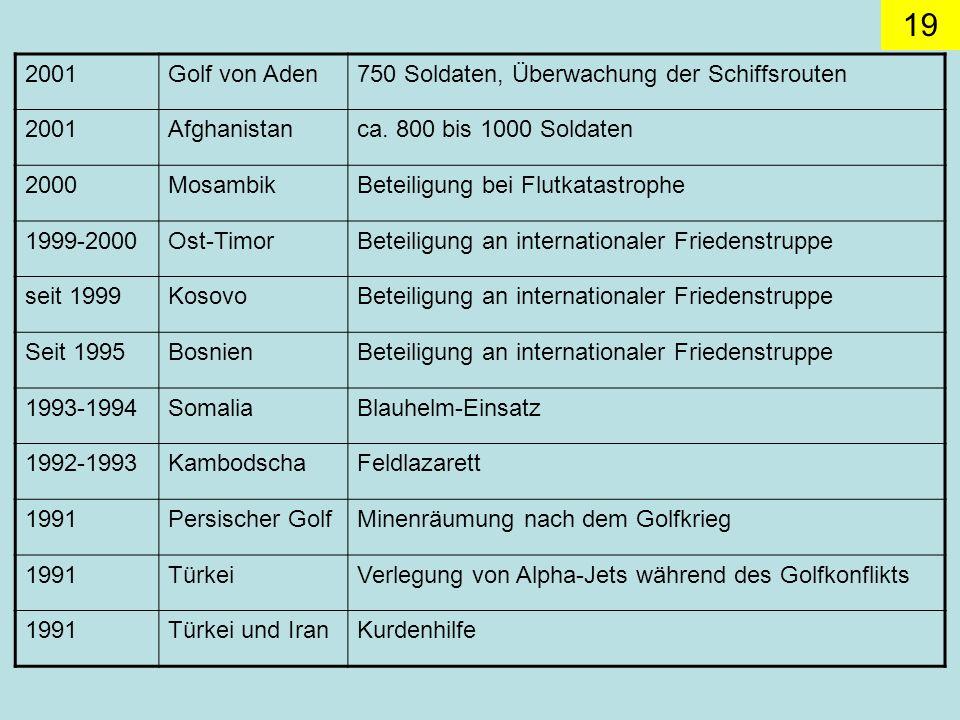 2001 Golf von Aden. 750 Soldaten, Überwachung der Schiffsrouten. Afghanistan. ca. 800 bis 1000 Soldaten.