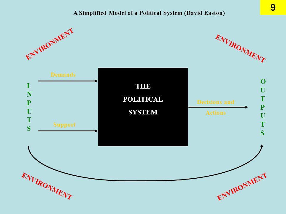 A Simplified Model of a Political System (David Easton)
