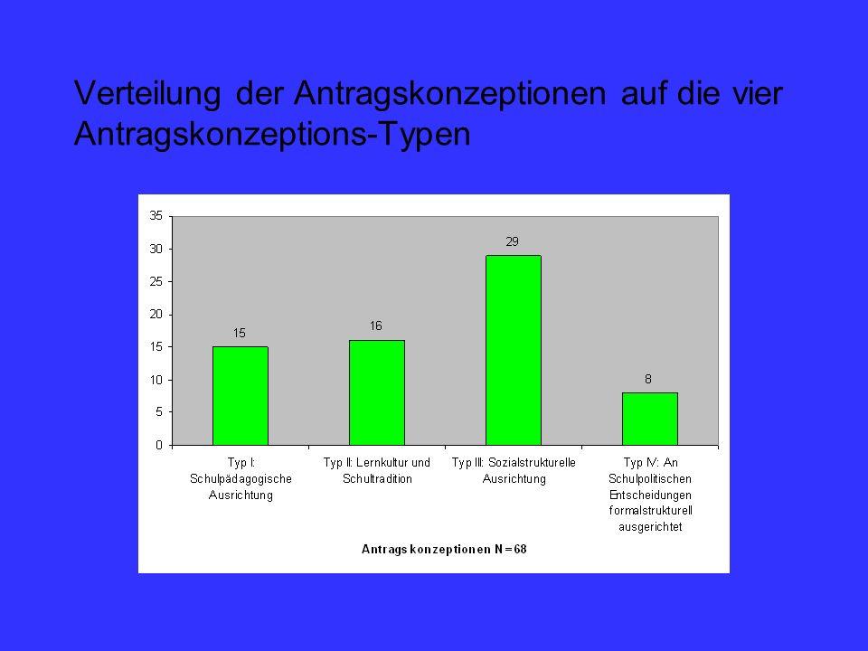 Verteilung der Antragskonzeptionen auf die vier Antragskonzeptions-Typen