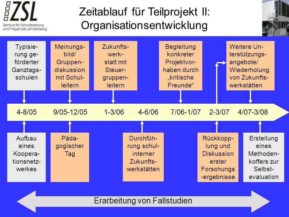 Zeitablauf für Teilprojekt II: Organisationsentwicklung