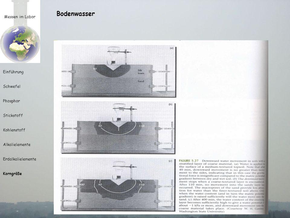 Bodenwasser Messen im Labor Einführung Schwefel Phosphor Stickstoff