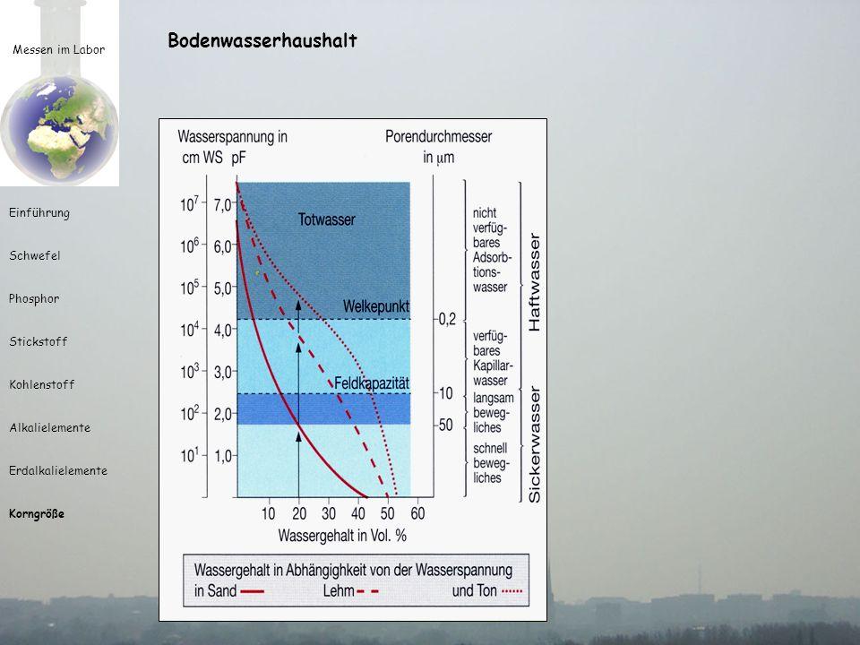 Bodenwasserhaushalt Messen im Labor Einführung Schwefel Phosphor