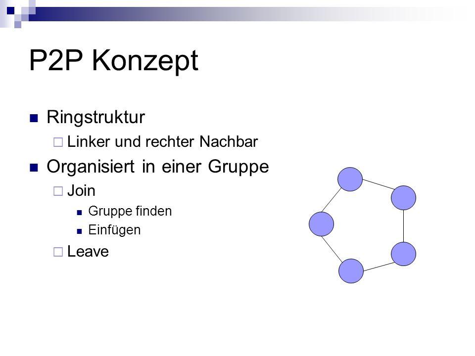 P2P Konzept Ringstruktur Organisiert in einer Gruppe