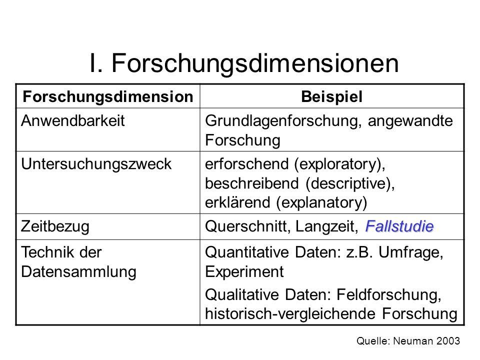 I. Forschungsdimensionen