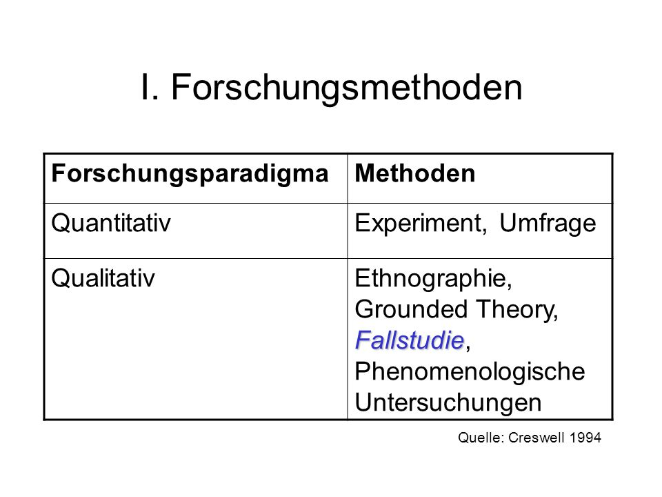 I. Forschungsmethoden Forschungsparadigma Methoden Quantitativ