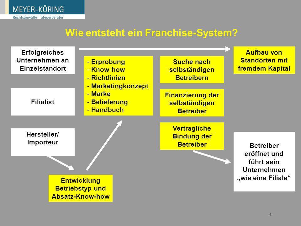 Wie entsteht ein Franchise-System