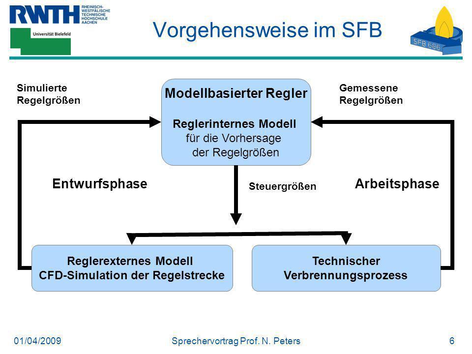 Vorgehensweise im SFB Modellbasierter Regler Entwurfsphase