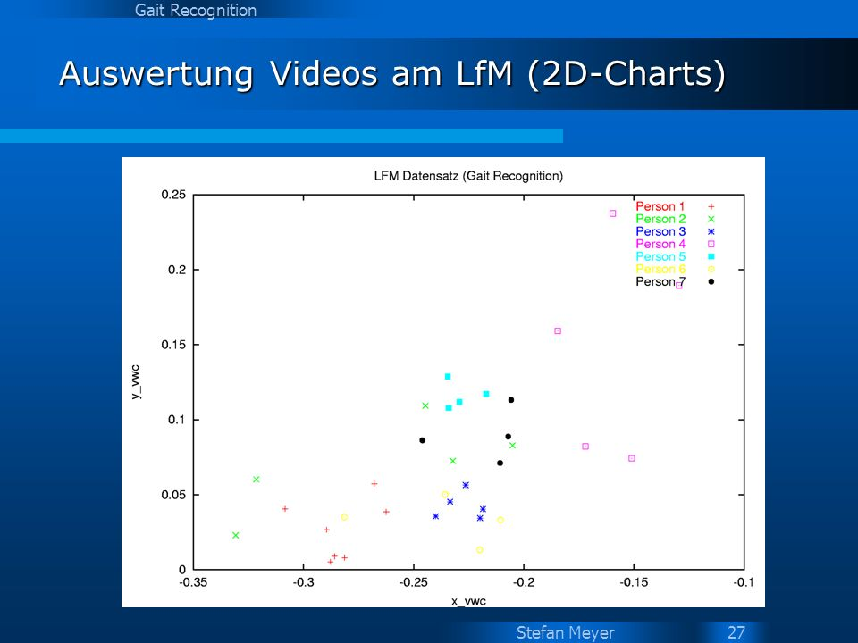Auswertung Videos am LfM (2D-Charts)