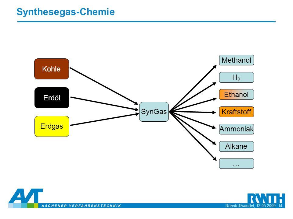 Synthesegas-Chemie Methanol Kohle H2 Erdöl Ethanol SynGas Kraftstoff