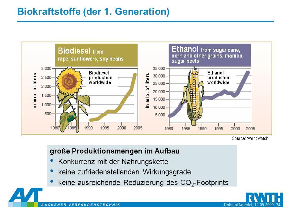 Biokraftstoffe (der 1. Generation)