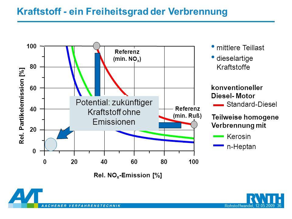 Potential: zukünftiger Kraftstoff ohne Emissionen