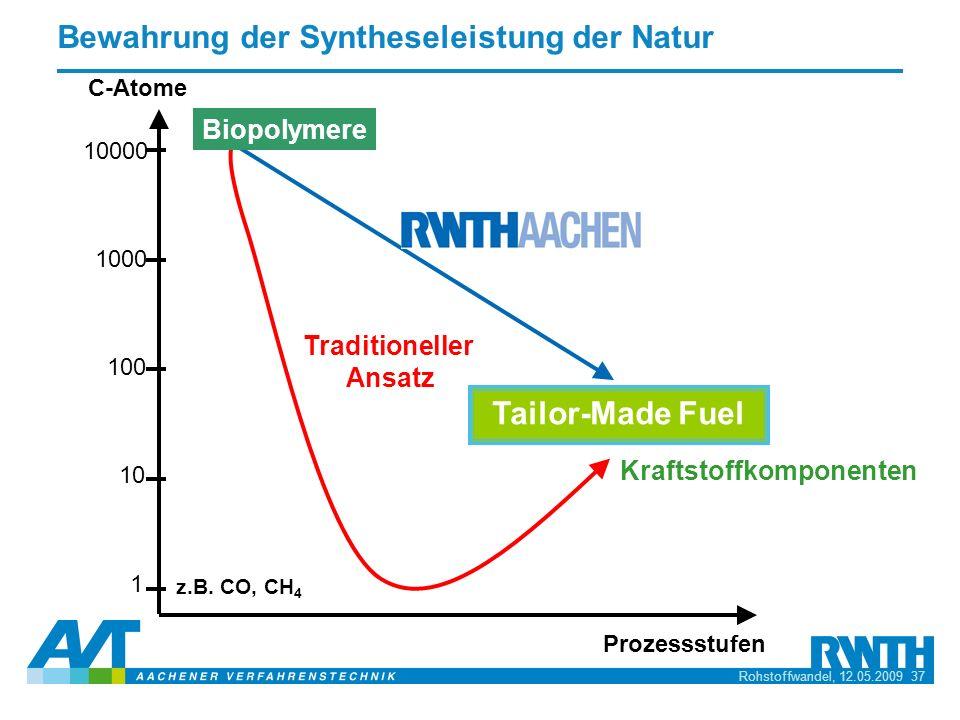 Bewahrung der Syntheseleistung der Natur