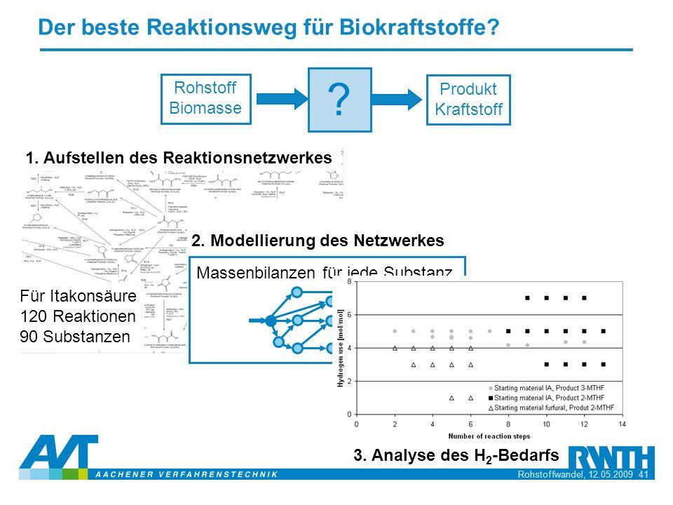 Der beste Reaktionsweg für Biokraftstoffe