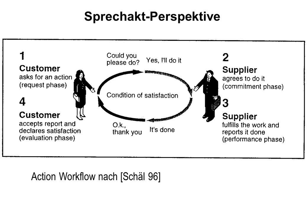 Sprechakt-Perspektive