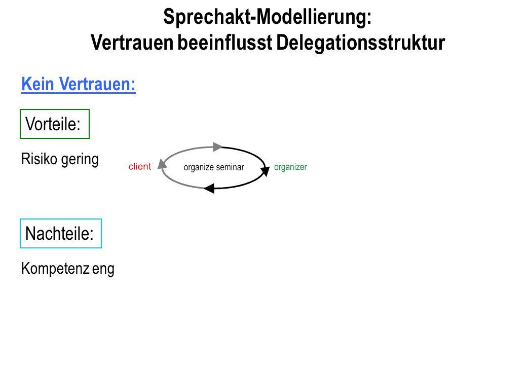 Sprechakt-Modellierung: Vertrauen beeinflusst Delegationsstruktur
