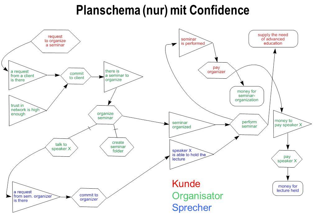 Planschema (nur) mit Confidence