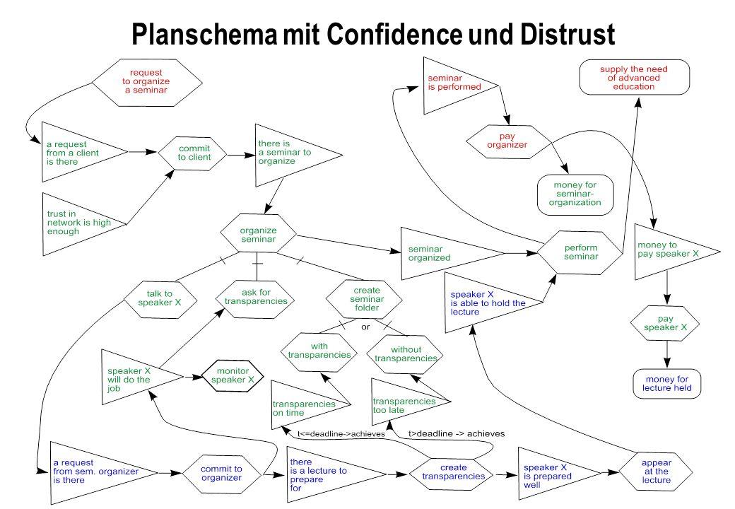 Planschema mit Confidence und Distrust