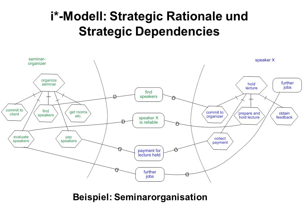 i*-Modell: Strategic Rationale und Strategic Dependencies