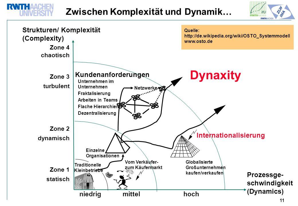 Zwischen Komplexität und Dynamik…