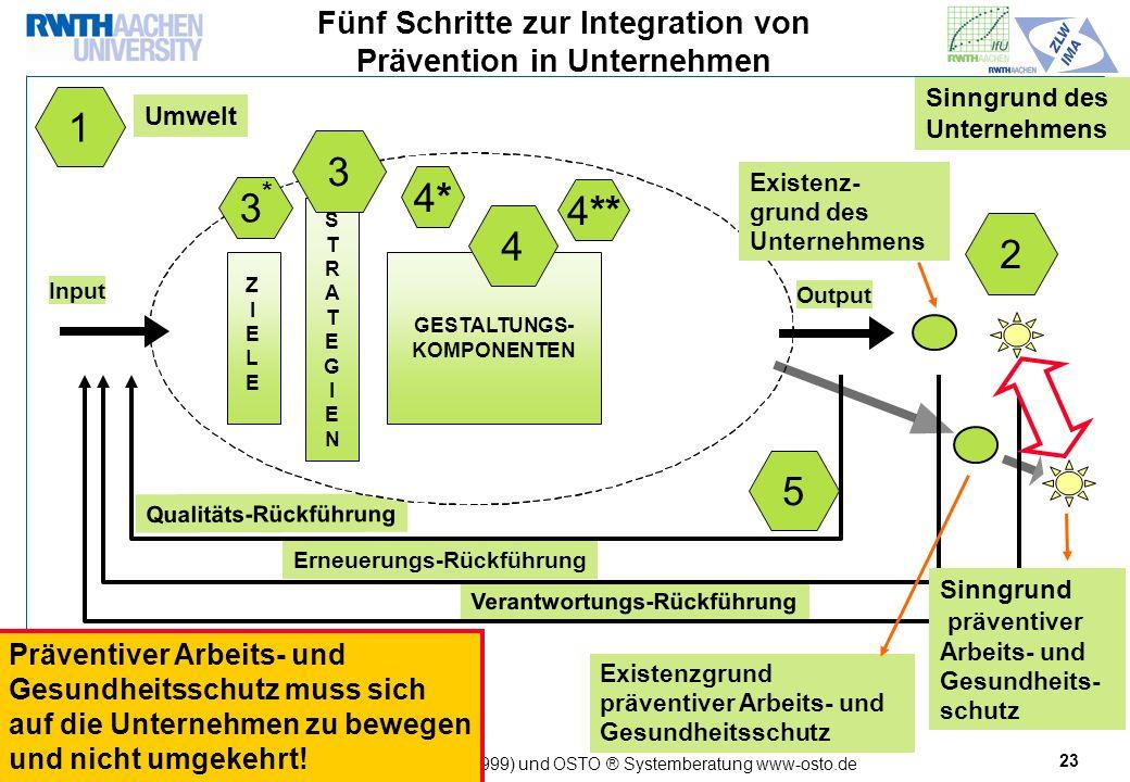 Fünf Schritte zur Integration von Prävention in Unternehmen