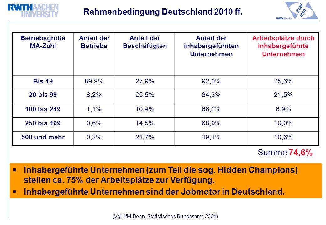 Rahmenbedingung Deutschland 2010 ff.