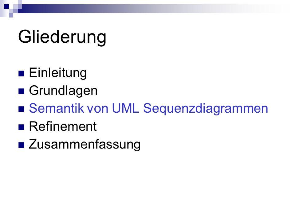 Gliederung Einleitung Grundlagen Semantik von UML Sequenzdiagrammen