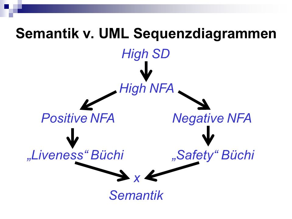 Semantik v. UML Sequenzdiagrammen