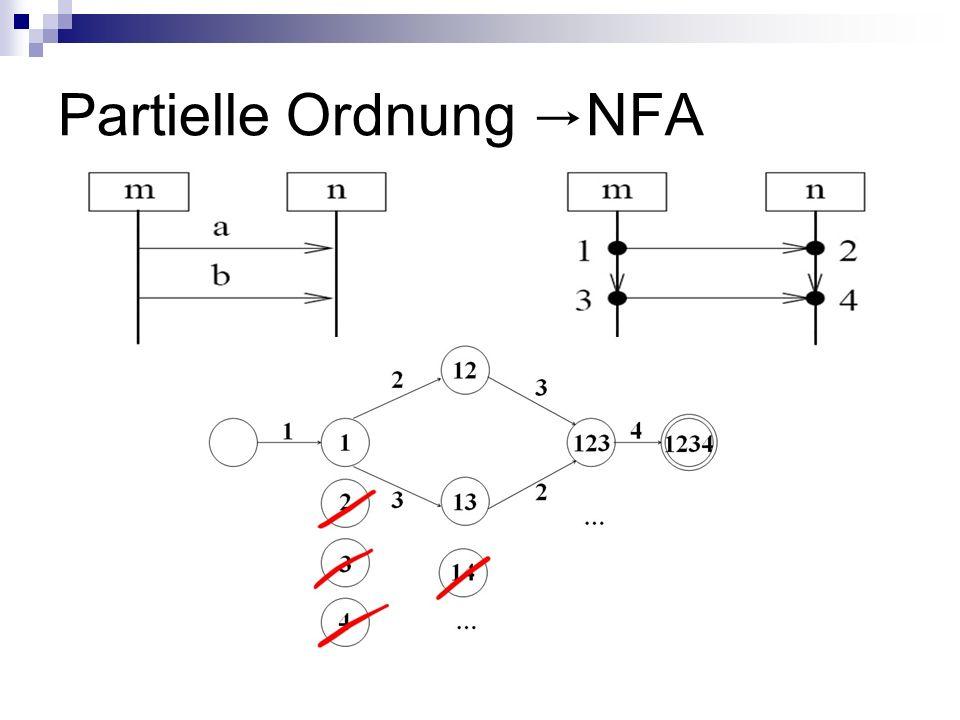Partielle Ordnung →NFA